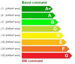 Rilascio certificazione energetica